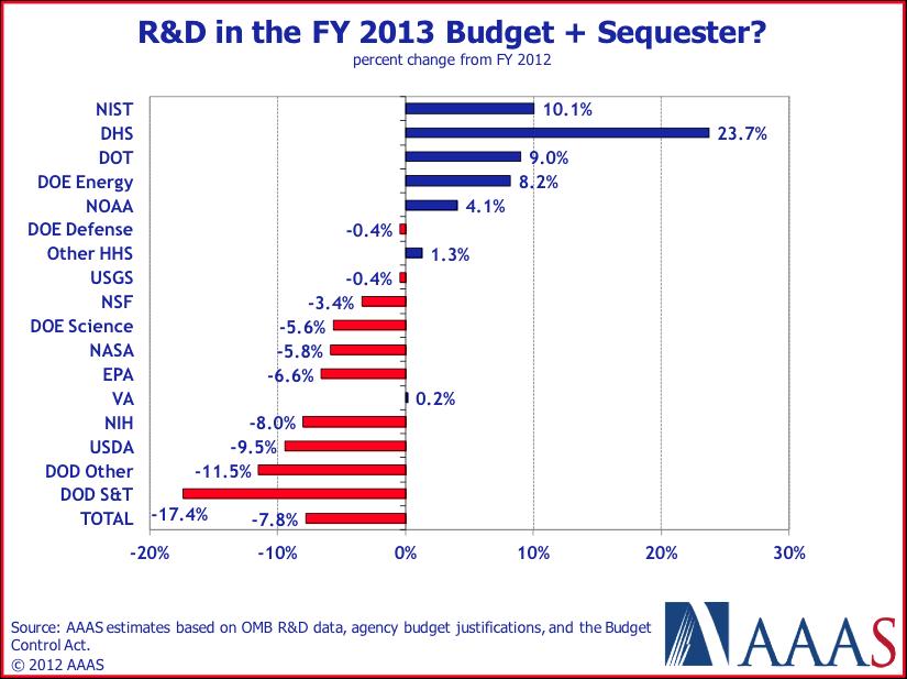 AAAS Budget