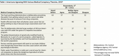 Why do half of Americans believe in medical conspiracies?