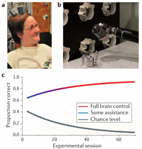Figure 2: A tetraplegic individual was implanted with a 192-electrode intracortical array (a) and was trained over 4 months to use her motor cortical activity to control a robotic arm (b). The training process was considered adaptive in that the computer assisted the robotic arm's movement initially but yielded over time to the subject's total neural control of the prosthetic(c). From University of Pittsburgh Medical Center and Collinger et al., 2013